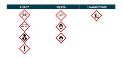 Classification of pictograms to health, physical and environment