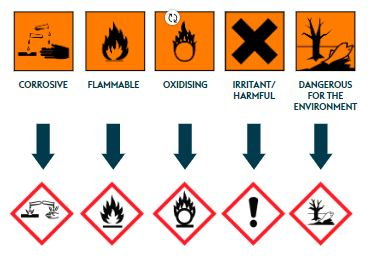 Pictograms showing corrosive, flammable, oxidising, irritant/harmful, and dangerous for the environment hazards