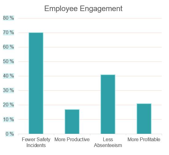 Graph how senior management article